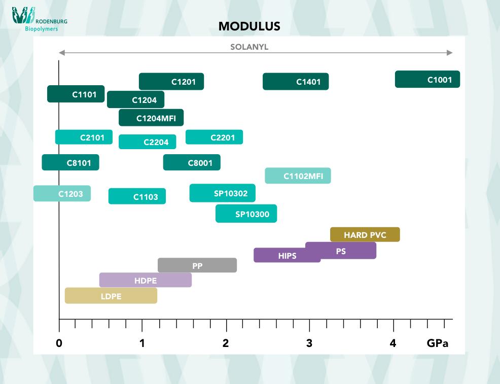 Rodenburg Biopolymers Solanyl Modulus